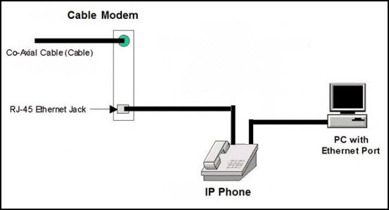 Connections phone voip wiring to VoIP over