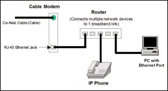 Remote Phone